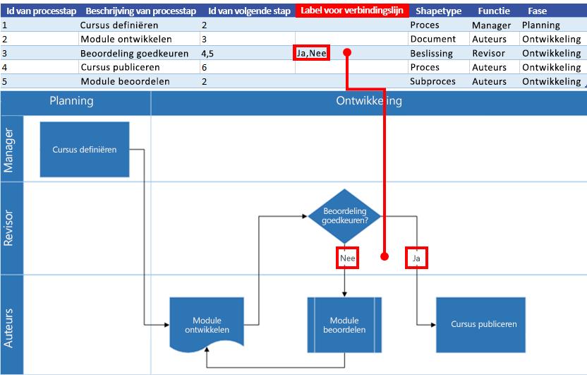 Interactie tussen Excel-procesoverzicht en Visio-stroomdiagram: Label voor verbindingslijn
