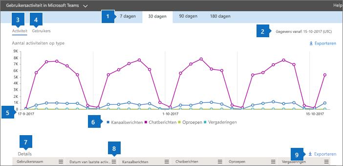 Office365-rapporten - Gebruikersactiviteit in Microsoft Teams.