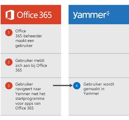 Diagram dat aangeeft dat wanneer een Office 365-beheerder een gebruiker maakt, de gebruiker zich bij Office 365 kan aanmelden en vanuit het startprogramma voor apps naar Yammer kan gaan, waarna de gebruiker wordt gemaakt in Yammer.