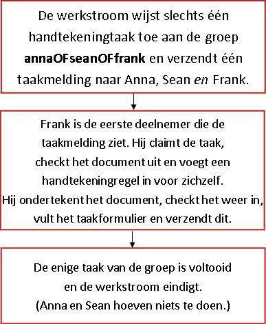 Stroomdiagram voor werkstroom