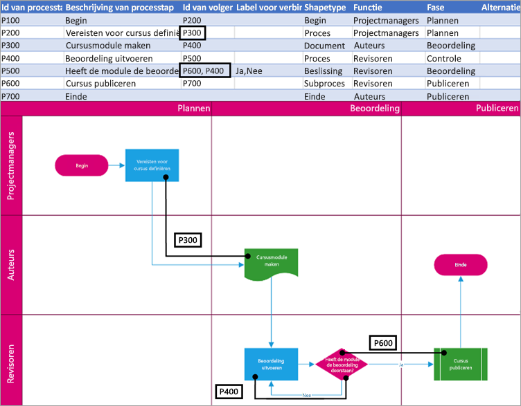 De volgende processtap-ID in de logica van het diagram.