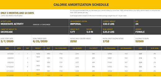 Schermopname van de sjabloon Calorierestrictieschema