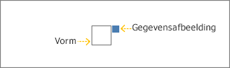 Het grijze vak is de shape, het blauwe vak is de gegevensafbeelding