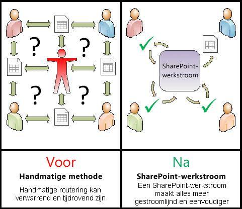 Vergelijking van een handmatig proces met een geautomatiseerde werkstroom