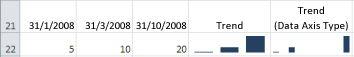 Kolomsparklines met een astype Algemeen en een astype Datum