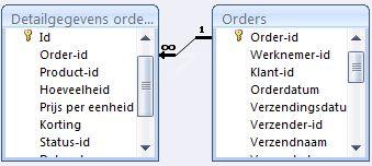 laat relatie tussen twee tabellen zien