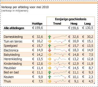 Sparklines geven trends in verkoopgegevens weer