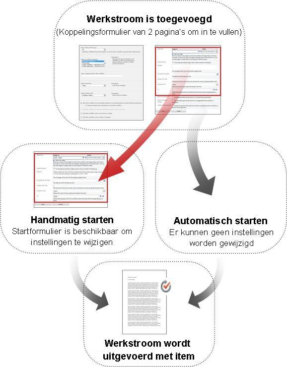Formulieren voor een handmatige en een automatische start worden vergeleken