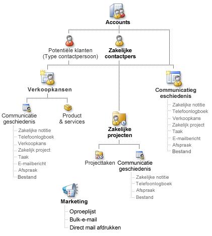 Diagram van Business Contact Manager-records en hoe ze kunnen worden gekoppeld