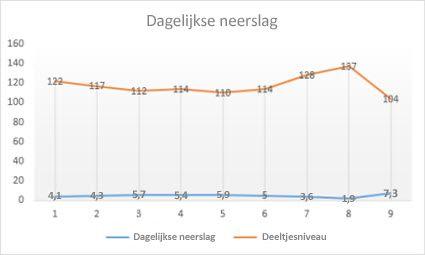 Lijn met gegevensmarkeringen