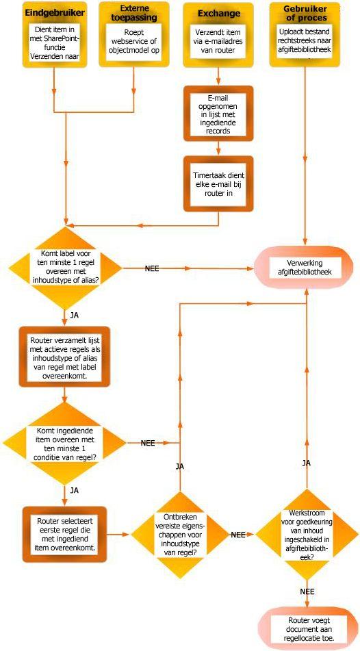 Documentroutering met behulp van inhoudsbeheer