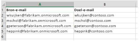 CSV-bestand gebruikt voor het migreren van postvakgegevens van de ene Office365-tenant naar de andere