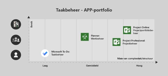 Microsoft To-Do is een goed idee voor een project van één gebruiker/lage complexiteit, teamplanner is handig voor een team en medium complexiteit, Project Professional voor een team met normaal-hoog complexiteit en Project Online voor ondernemingen/complex projecten