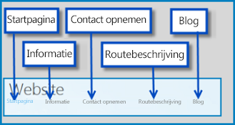 Tekening met de standaardpagina's van een openbare website op SharePoint Online