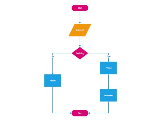 Maak stroomdiagrammen, neerwaartse diagrammen en diagrammen voor informatieoverzichten, diagrammen voor het plannen van processen en de structuur voor de spelling van structuur.