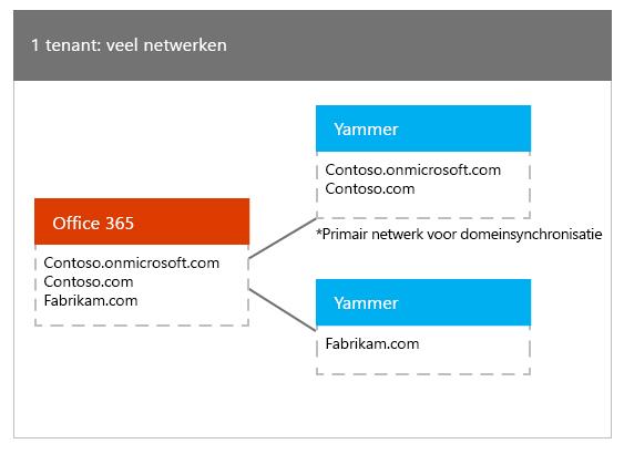 Eén Office 365-tenant die is toegewezen aan meerdere Yammer-netwerken