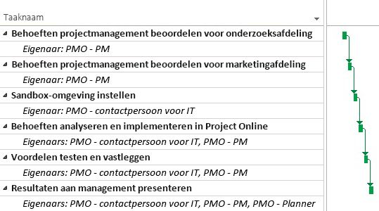 PMO-projectplan in Project Online