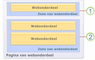 Webonderdelen op een pagina