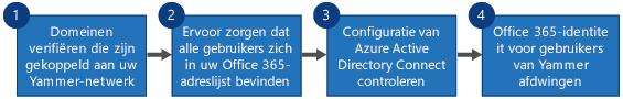 Stroomdiagram met vier stappen voor het vervangen van Yammer SSO en Yammer DSync door Office 365-aanmelding voor Yammer en Azure Active Directory Connect.