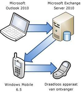 Telefoon verbinden met Exchange Server