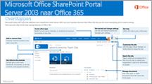 SharePoint 2003 naar Office 365