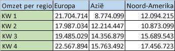 Regionale gegevens in kolommen