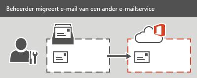 Een beheerder voert een IMAP-migratie naar Office 365 uit. Alle e-mailberichten, maar geen contactpersonen of agendagegevens, kunnen worden gemigreerd voor elk postvak.