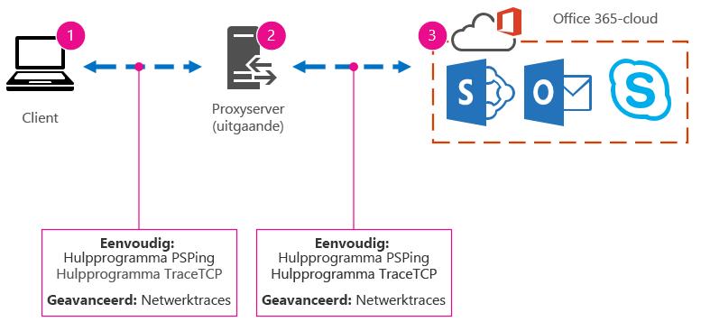Basisnetwerk met client, proxy en cloud, en voorgestelde hulpprogramma's zoals PSPing, TraceTCP en netwerktraceringen.