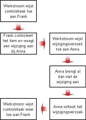 Stroomdiagram voor een aangevraagde wijziging
