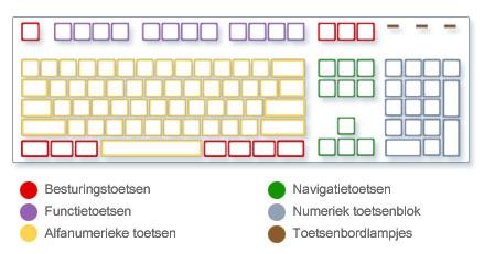 Afbeelding van de verschillende soorten toetsen van een toetsenbord