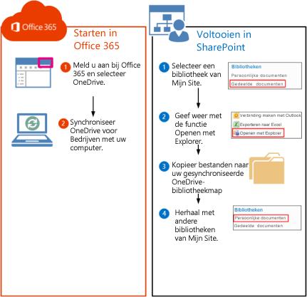 Stappen voor het verplaatsen van SharePoint 2010-bibliotheken naar Office 365