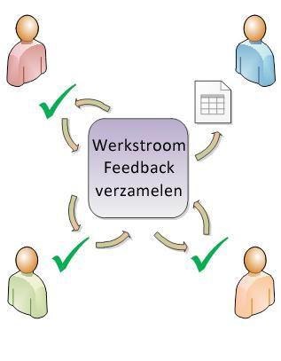 Werkstroom waarin een item wordt doorgestuurd naar deelnemers