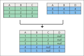 Concept query's aan de append-query's