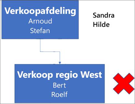 Het diagram toont een vak genaamd Verkoopafdeling met de namen Wander en Loek, dat verbonden is met een vak daaronder genaamd Verkoop regio West met de namen Jaap en Roelf. Naast het vak staat een rode X. De namen Femke en Assia staan rechts bovenaan het diagram.