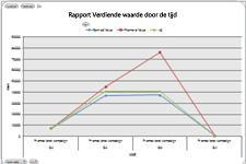 Tabel Verdiende waarde in Excel