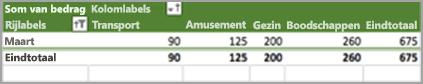 Resultaten van het beperken van sorteren tot één maand
