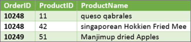 Een tabelkop voor een kolom met contactgegevens