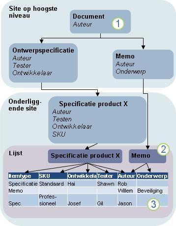 Diagram voor de overname van inhoudstypen