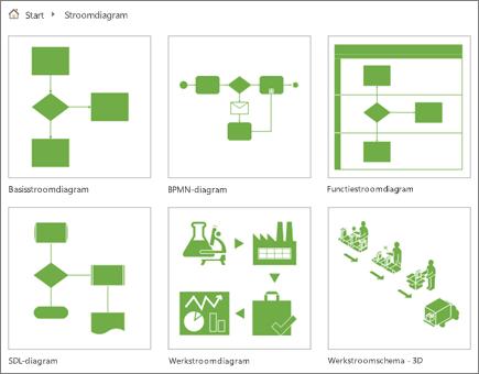 Schermafbeelding van zes diagramminiaturen op de pagina van de categorie Stroomdiagram.
