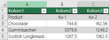 Excel-tabel met koptekstgegevens, maar niet geselecteerd met de optie De tabel bevat kopteksten, zodat er standaardkoptekstnamen zijn toegevoegd, bijvoorbeeld Kolom1, Kolom2.