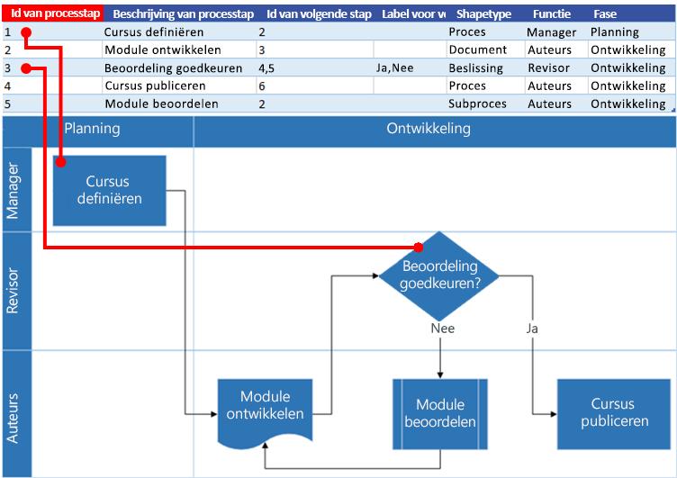 Interactie tussen Excel-procesoverzicht en Visio-stroomdiagram: Id van processtap