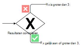 Visio-shape met een exclusieve gateway met markering