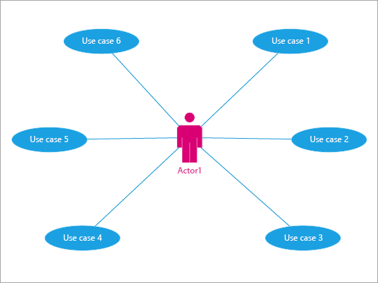 Wordt het best gebruikt om de interacties van een gebruiker met gebeurtenissen en processen weer te geven.