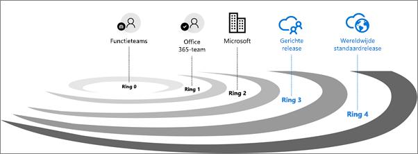 Validatieringen van releases voor Office 365.