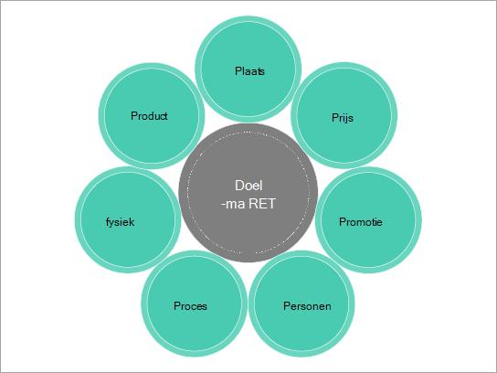 Sjabloon Basisdiagram voor een marketing mix