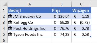 Kolom A bevat bedrijfsnamen en pictogrammen, kolom B prijswaarden en kolom C gewijzigde waarden