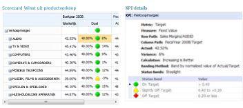 Een KPI-detailrapport biedt extra informatie over waarden in een PerformancePoint-scorecard