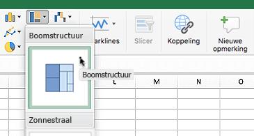 Werkblad met de vervolgkeuzelijst Hiërarchiegrafieken met twee opties: Treemap en zonnestraal