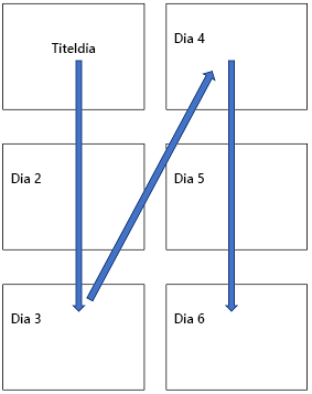 Verticale indeling met meerdere dia's op een afgedrukte pagina