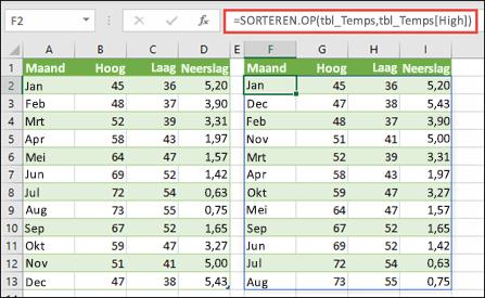 Gebruik SORTEREN.OP om een tabel met temperatuur- en neerslagwaarden te sorteren op hoge temperatuur.